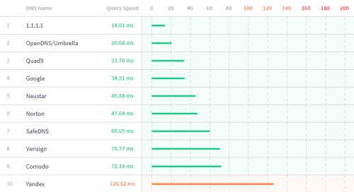 fastest public dns servers