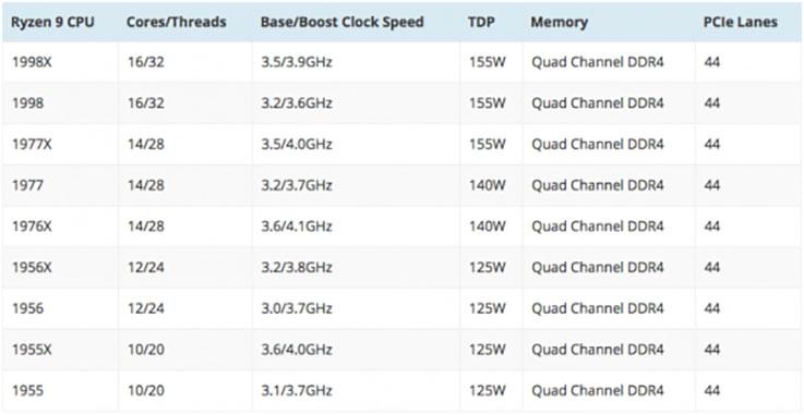 AMD Threadripper: CPU a 16 core per sfidare Intel 3
