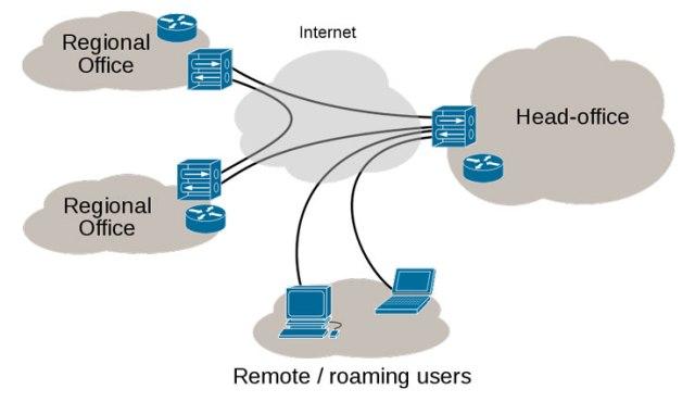 Schema di una rete VPN