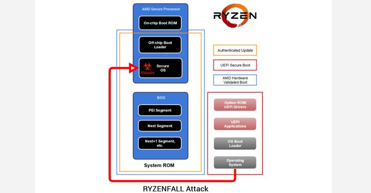 Schema di attacco Ryzenfall