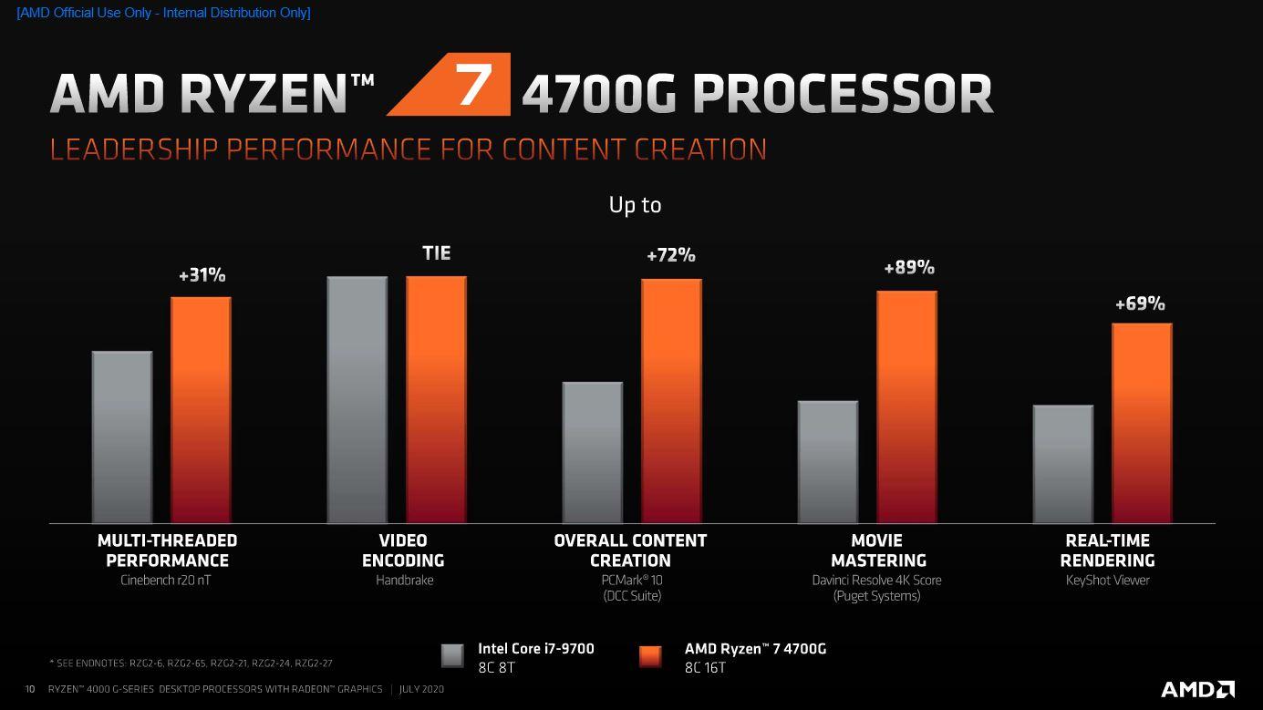 AMD Ryzen 4000 | News, specifiche tecniche e uscita dei modelli desktop 2