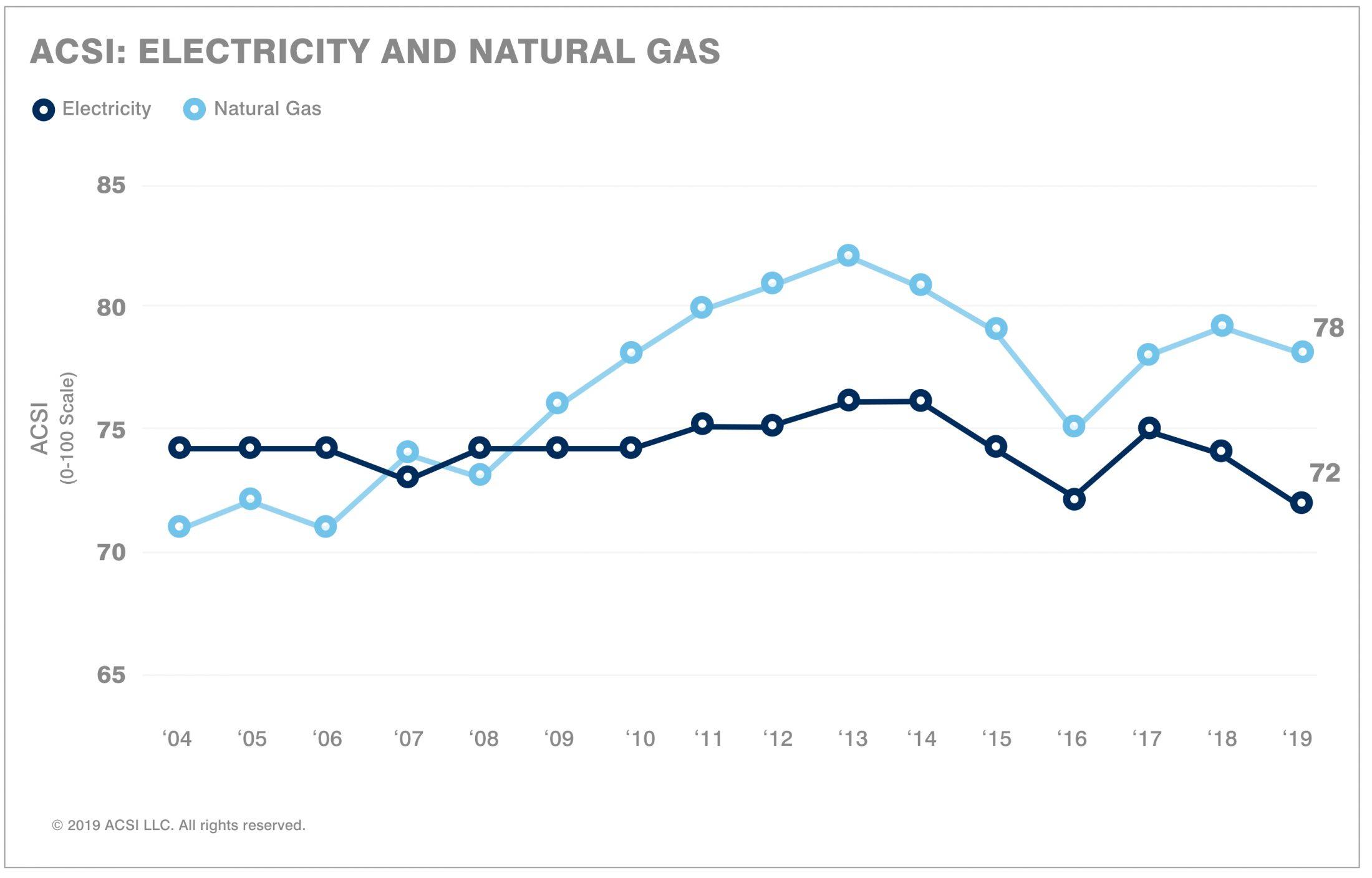 Customer Satisfaction With Utilities Dips Acsi Says