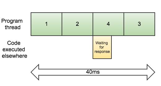 Asynchronous Operation Less