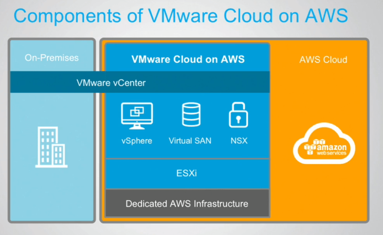 VMware Cloud on AWS Technical : Components