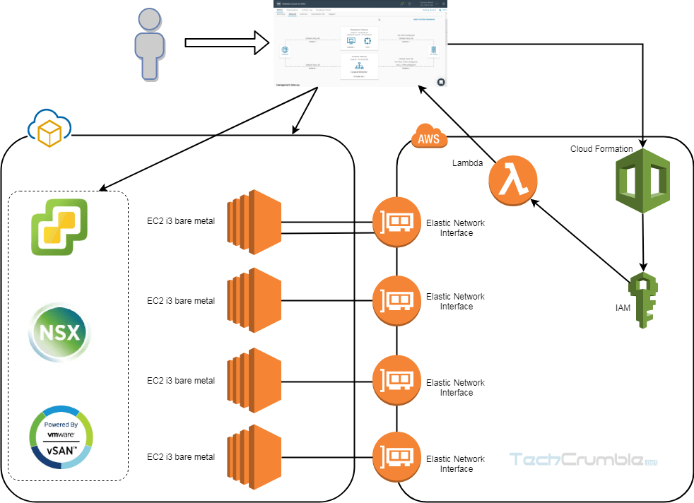 VMware Cloud on AWS : Leverage AWS Services.