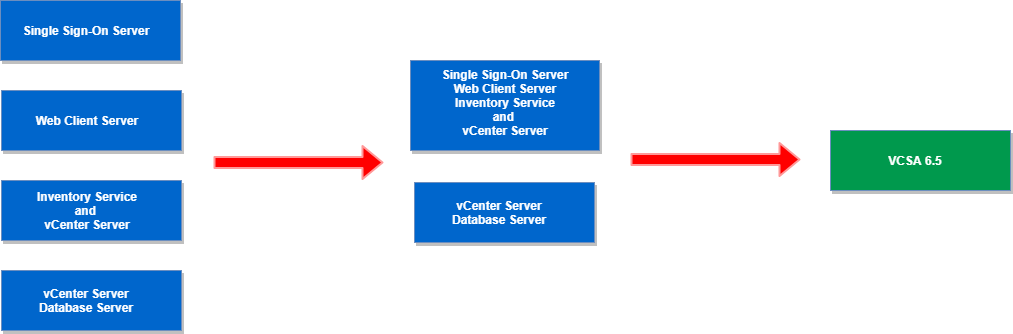 distributed Windows based vCenter Server 5.5 to an embedded VCSA 6.5 : Consolidated