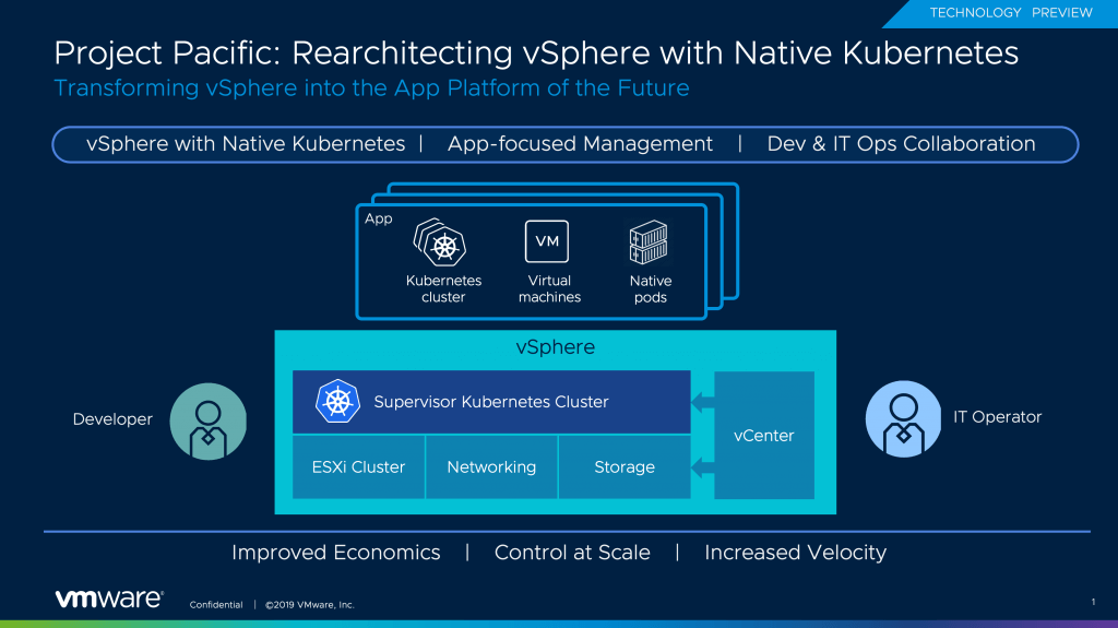 VMware Introduces Project Pacific architecture