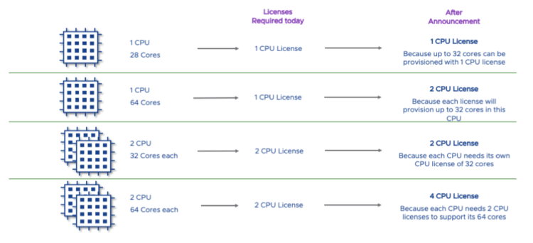 New CPU Licensing Model explained