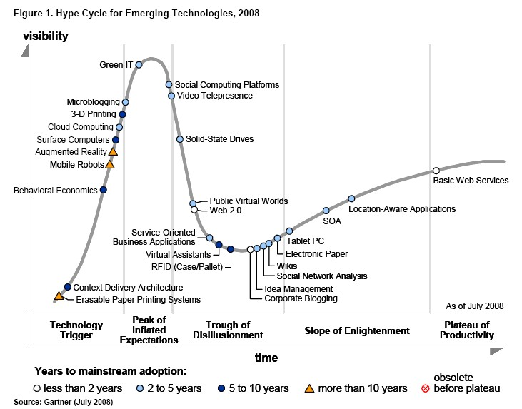 The Gartner Hype Cycle for Technologies