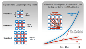 Xilinx improves routing for 20nm UltraScale FPGA generation