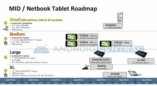 Dell android roadmap 2010.jpg