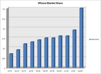 iphone-web-usage.jpg