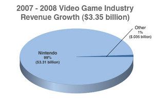 nintendo-growth-claims.jpg