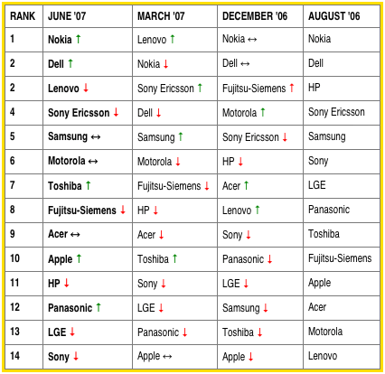 ranking-chart-june-07.png