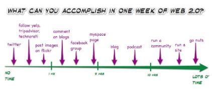 web-2.0-week-time(3).jpg