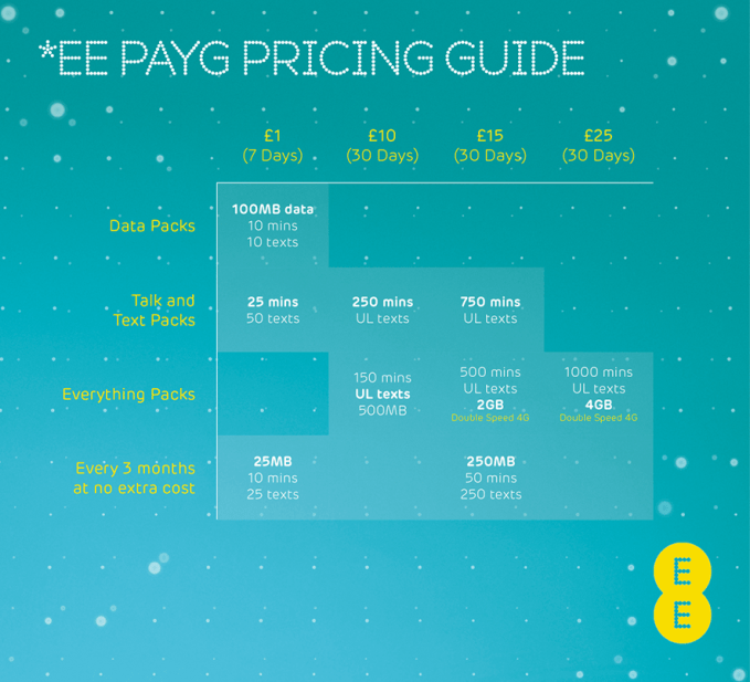 EE PAYG Pricing Guide_small