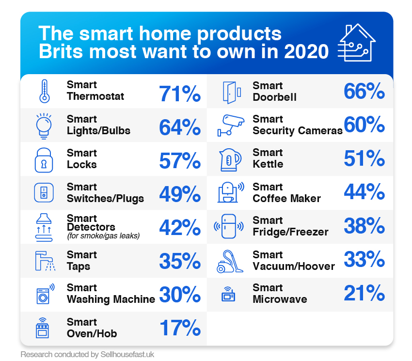 https://i2.wp.com/www.techdigest.tv/wp-content/uploads/2020/02/smart-home-products-2020-infographic.jpg