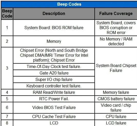 Beep Code Of Motherboard