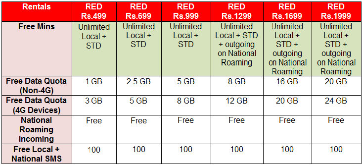 Unlimited Vodafone Red