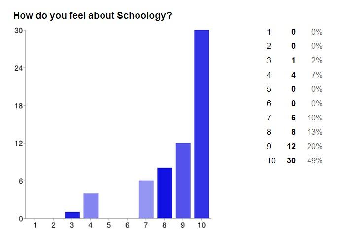 schoology1