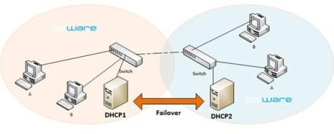 DHCP failover