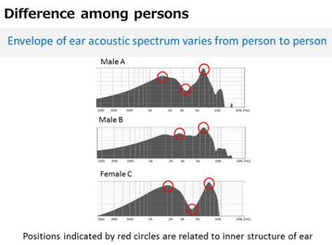 Diferenças entre ouvidos de 3 indivíduos. As diferenças estão marcadas a vermelho