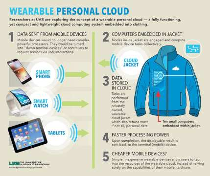 New form of cloud computing system: wearable cloud