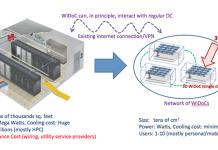 Datacenter-On-Chip: New Paradigm For Big Data Computing