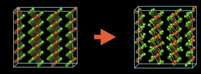 A schematic showing how the arrangement of atoms in magnesium chloride changes as a result of damage from the electron beam. (Credit: Christian Kisielowski/Berkeley Lab)