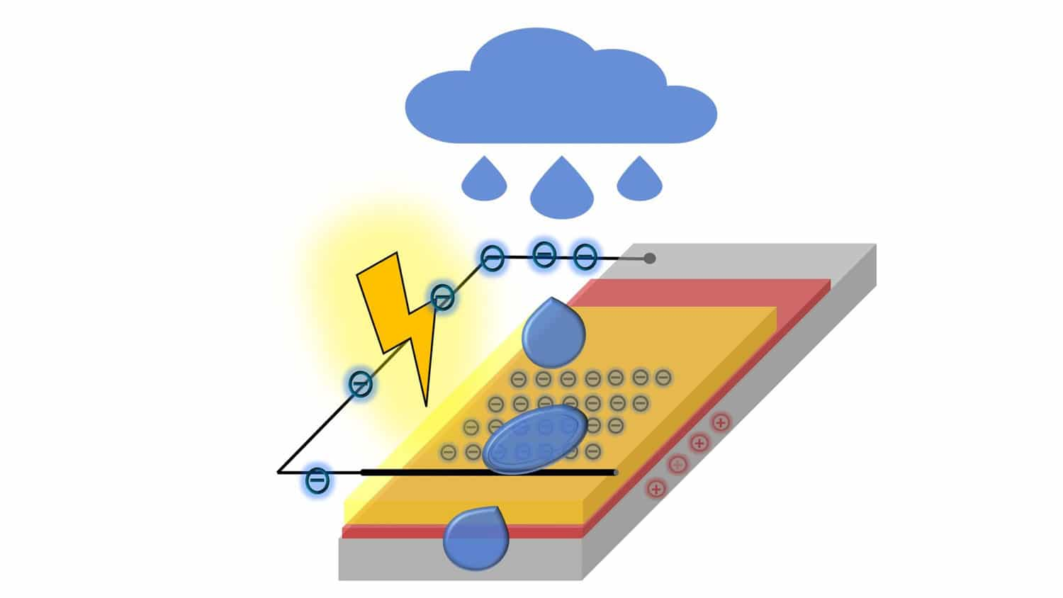 New electrical generator harvest energy from droplets