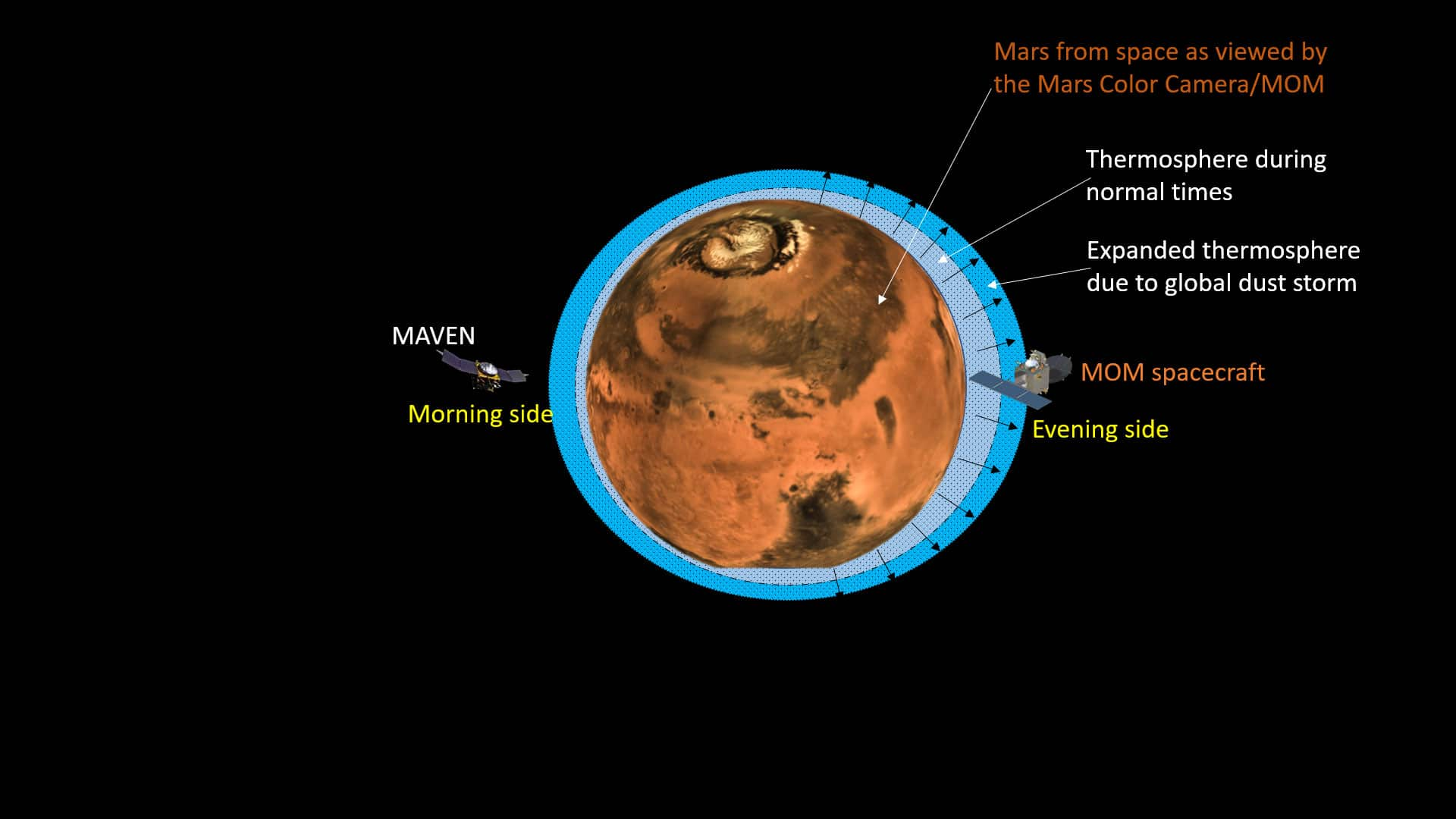 Mars losing its atmosphere at a faster rate
