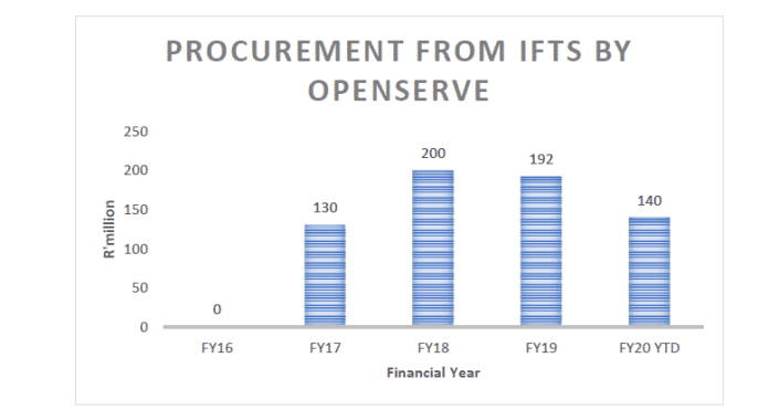 Openserve IFTs procurement