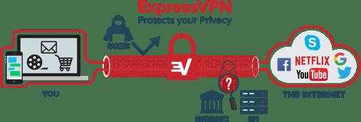 Install ExpressVPN on Firestick