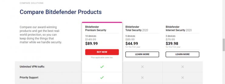 Bitdefender Pricing Plans