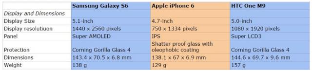 display s6-vs-i6-vs-m9