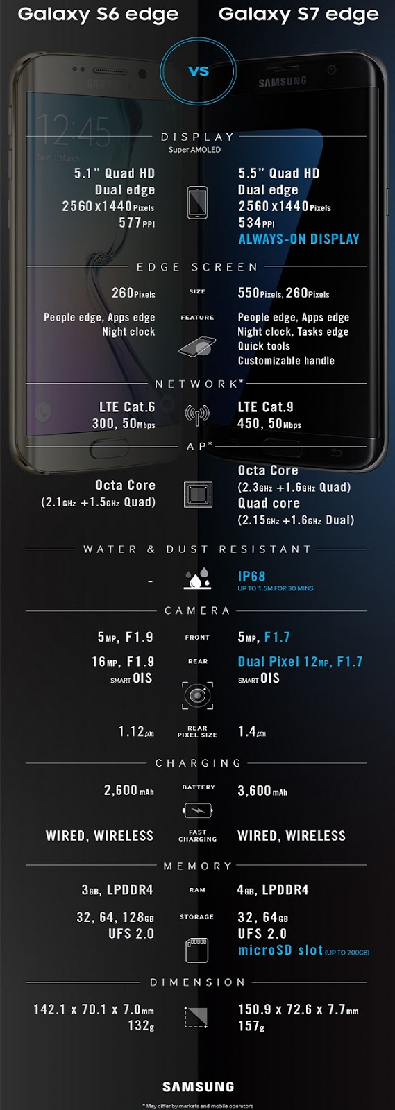 Galaxy-s6-edge-s7-edge-Comparison_edited-techfoogle.com