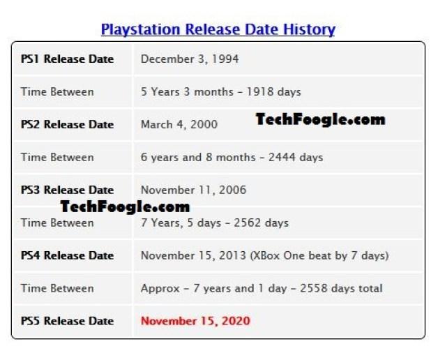 ps5 relese date TechFoogle