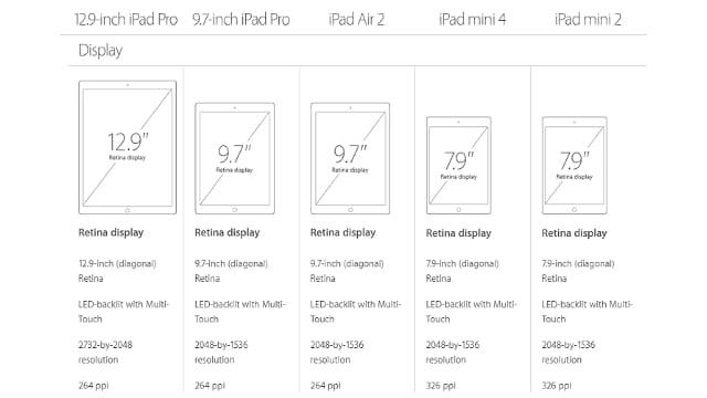 iPad-Display-Sizes-640