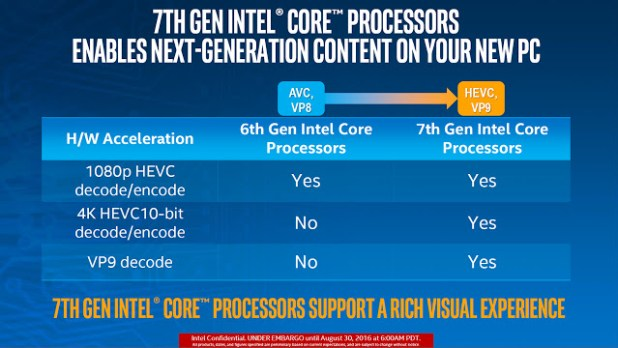 Intel-Kaby-Lake-vs-Skylake-4K-support-TechFoogle-720