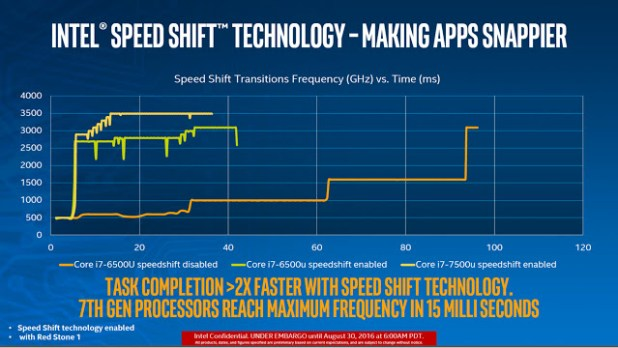 Intel-Kaby-Lake-vs-Skylake-speed-shift-boost-TechFoogle-720