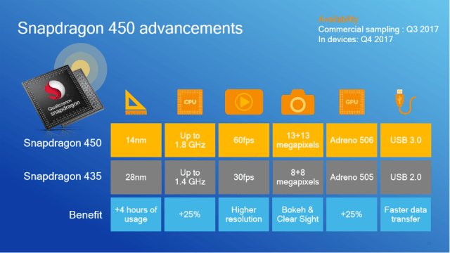 Qualcomm-Snapdragon-450-vs-435-720.png