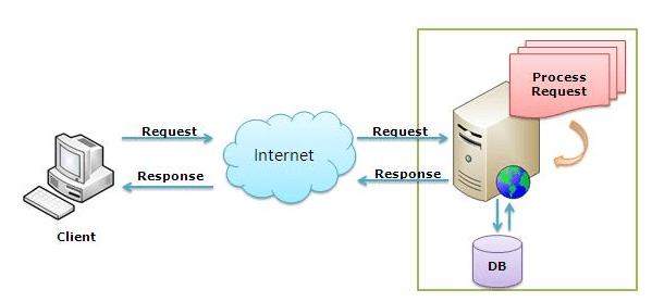 web-server-processing