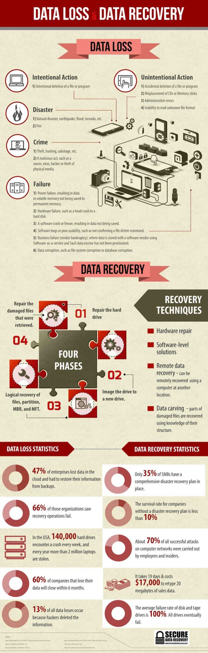 data-loss-data-recovery_infographic-here