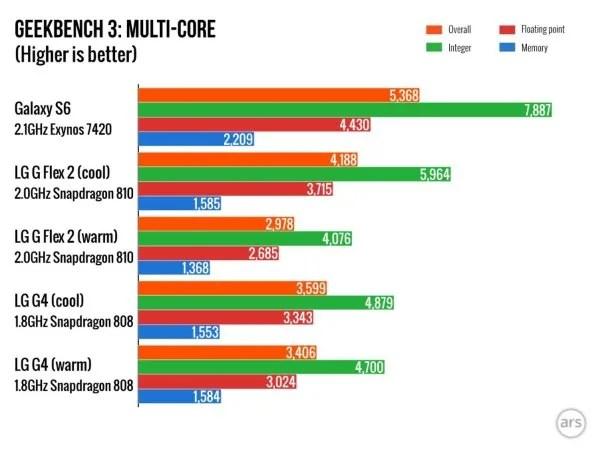 Lg g4 vs samsung Galaxy s6 performance test by geekbench