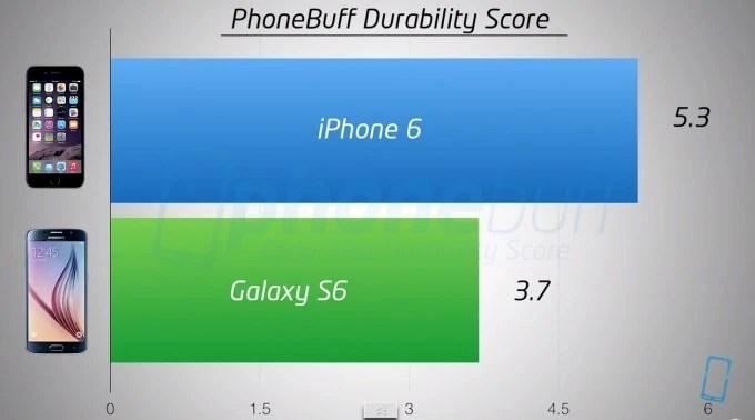 iPhone 6 VS Galaxy S6 Drop Test