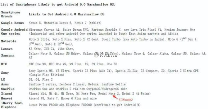List of Android Phone to get Android 6 Mashmallow