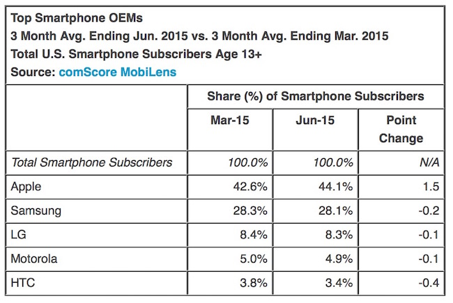 Top Smartphone Company in US