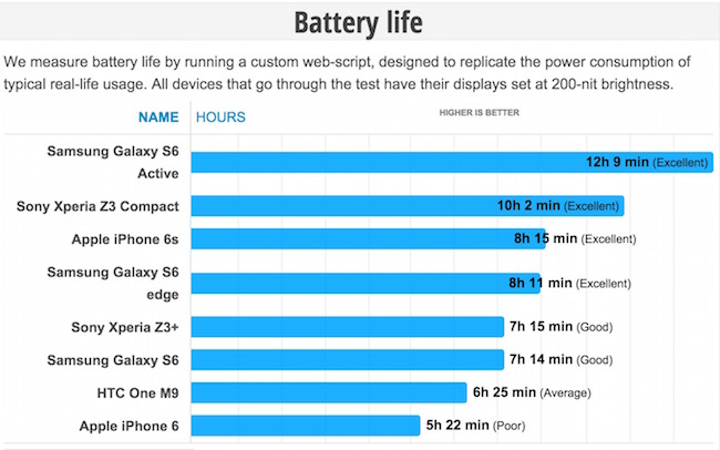 iPhone 6s battery life comparison
