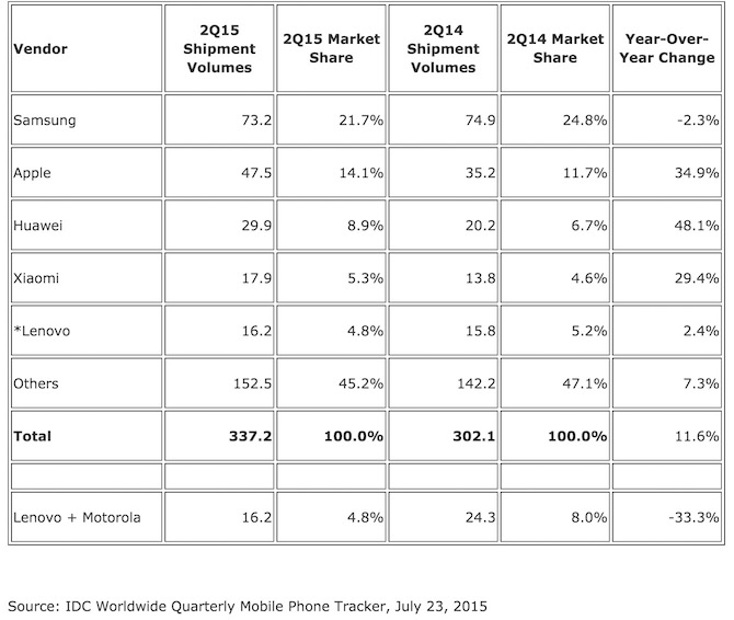 Smartphone shipment share Apple vs Samsung vs Xiaomi vs Huawei vs Lenovo or Motorola
