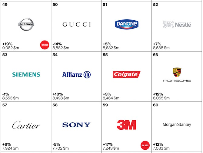 Top 100 brands of 2105 49 to 60